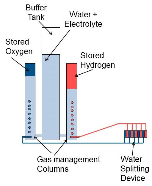 Gas management